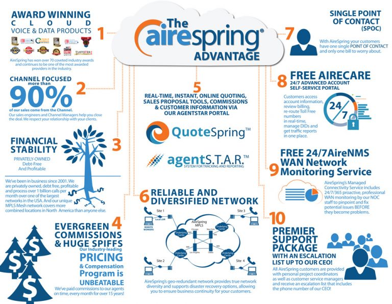 airespring infographic