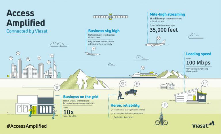 ViaSat Infographic