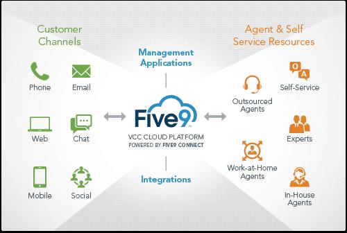 five9 platform marketecture
