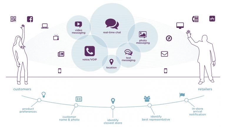 pruple cloud infographic
